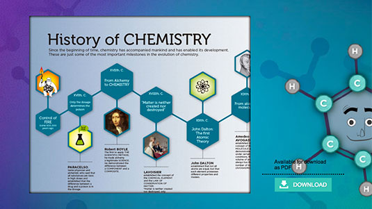 Chemistry History