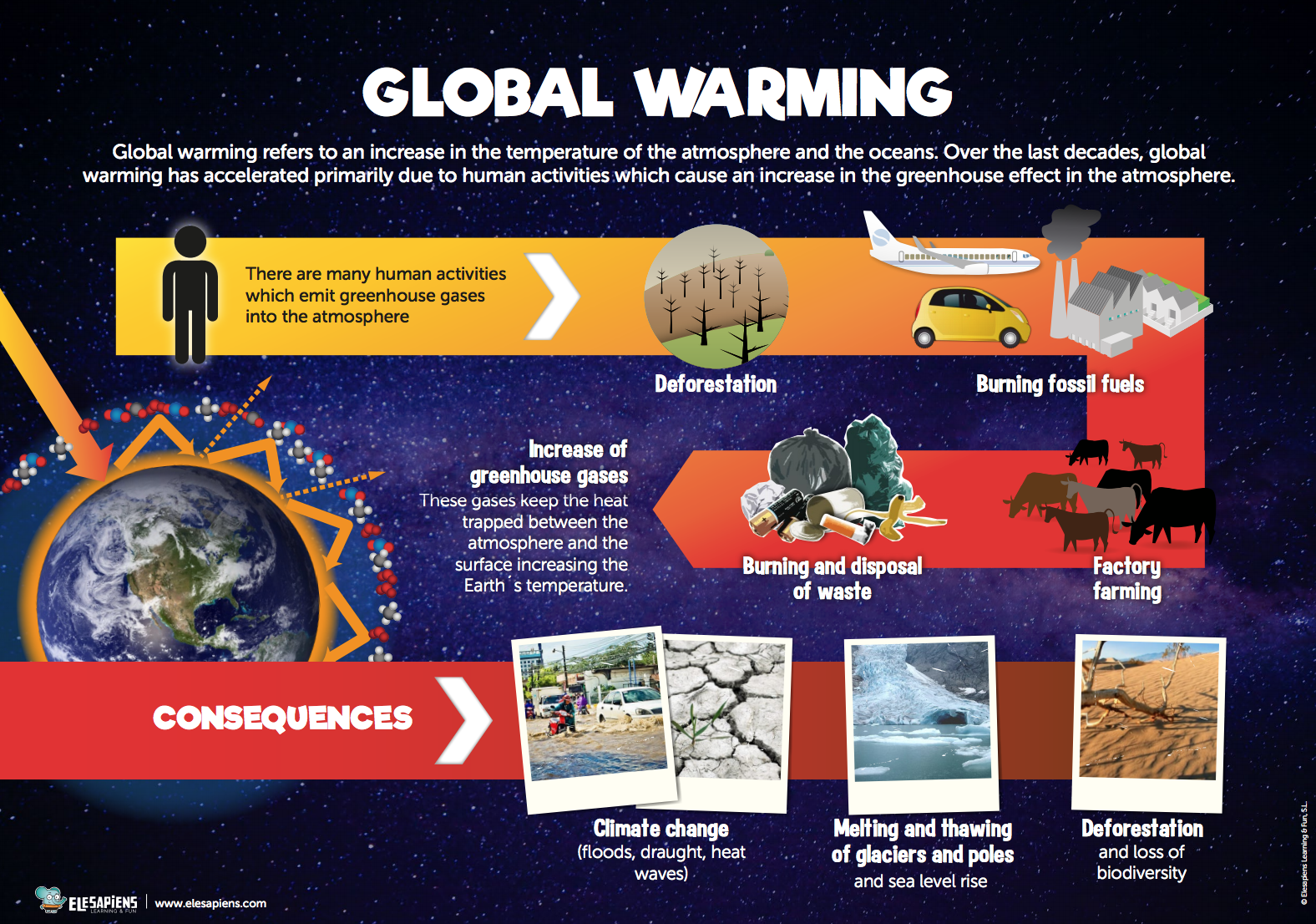human activities causing global warming A report from 13 federal agencies says humans are the main cause of global warming humans cause climate change, contradicting human activities.