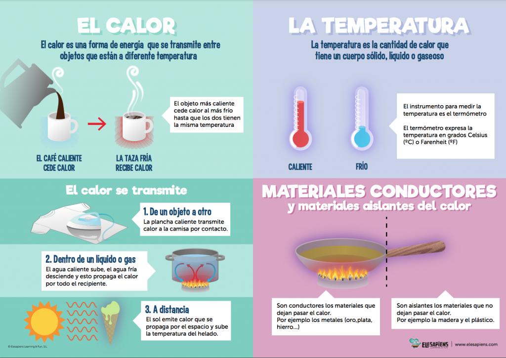 """Infografía """"El Calor"""", de Elesapiens Science & Fun."""